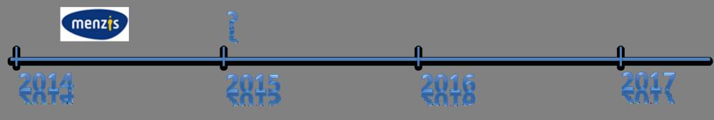 Tijdlijn-EVC