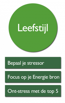 SBT - LD1 Leefstijl